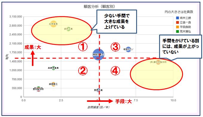 SFA・CRM「クラウドビート」の営業活動分析グラフ